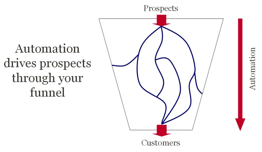 Simple Sales and Marketing Automation Powering Your Funnel