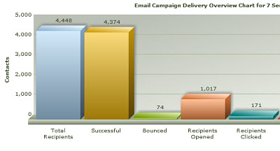 Email system packed with all the analytic you need